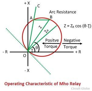 operating-characteristic-of-mho-relay-