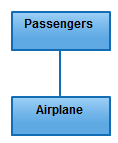 Association - One of the most common in class diagram relationships