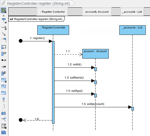 Sequence diagram formed
