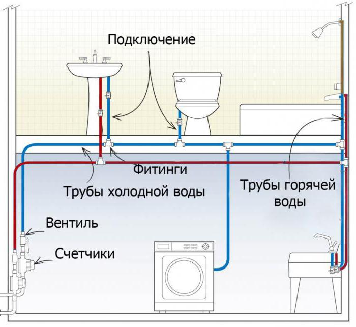 wiring of water pipes