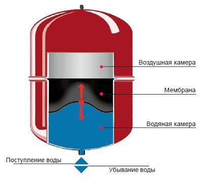 Вакуумный расширительный бачок для отопления – Вакуумный расширительный бачок для отопления