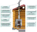 Дымоходы для банной печи – элементы конструкции и правила их монтажа пошагово