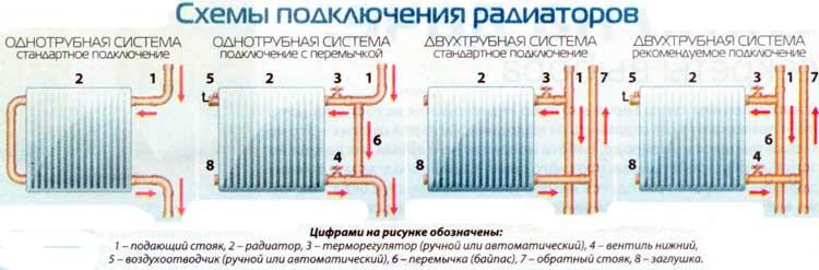 Как правильно подключить батареи отопления в квартире – Подключение радиаторов отопления схемы обвязки монтаж батарей