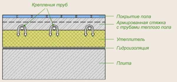 Гидроизоляция для теплого пола – Гидроизоляция для теплого пола — Канализация